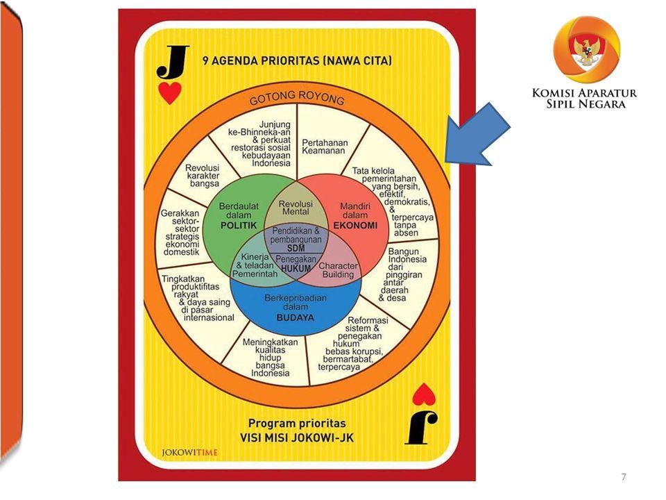 SEKALI LAGI: FALSAFAH SISTEM MERIT Manajemen SDM yang didasarkan pada – Kualifikasi: pengalaman, pendidikan – Kompetensi: pendidikan, pelatihan, keahlian, sertifikasi – Kinerja: rekam jejak Tidak membedakan – latar belakang politik, – suku/ras, warna kulit, – agama, asal-usul, – jenis kelamin, umur – status perkawinan – kondisi kecacatan / disability 8KASN