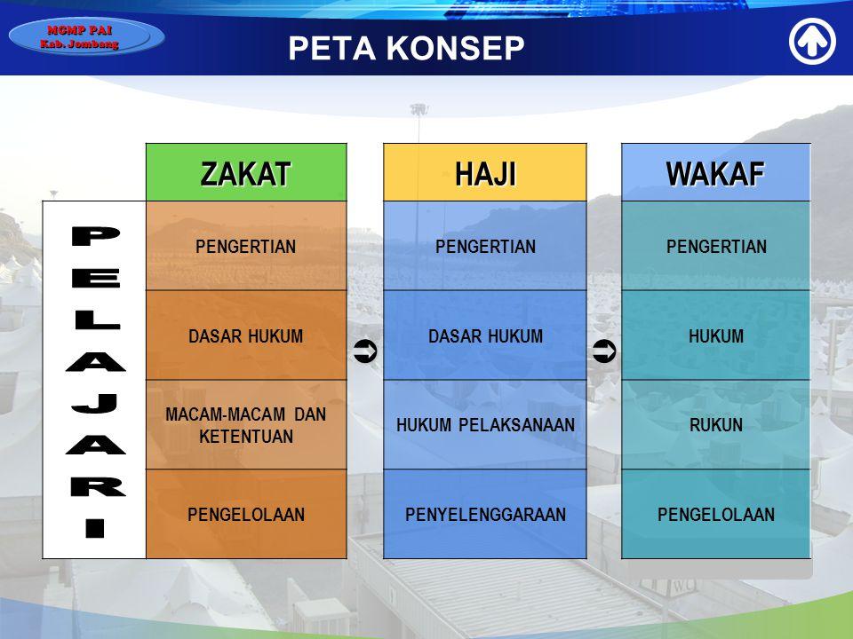 MGMP PAI Kab. Jombang KOMPETENSI DASAR Menjelaskan perundang- undangan tentang pengelolaan zakat, haji dan wakaf Undang-undang Zakat, Haji, Wakaf IDEN