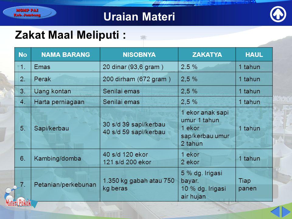 MGMP PAI Kab. Jombang Uraian Materi MACAM-MACAM DAN KETENTUAN ZAKAT 1.Zakat fitrah ( zakat pribadi ) sebanyak 2.5 kg bahan makanan pokok bagi setiap m