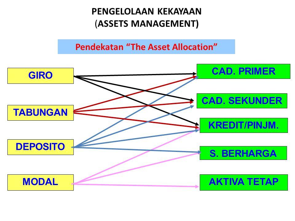 "PENGELOLAAN KEKAYAAN (ASSETS MANAGEMENT) Pendekatan ""The Asset Allocation"" GIRO TABUNGAN DEPOSITO MODAL CAD. PRIMER CAD. SEKUNDER S. BERHARGA AKTIVA T"