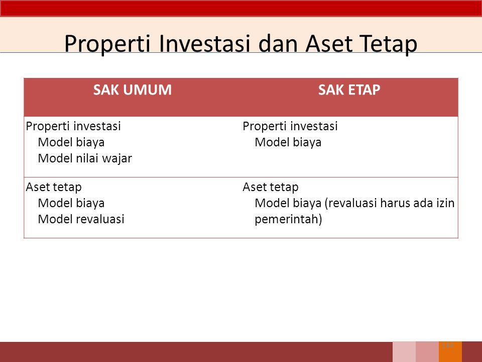 SAK UMUMSAK ETAP Properti investasi Model biaya Model nilai wajar Properti investasi Model biaya Aset tetap Model biaya Model revaluasi Aset tetap Model biaya (revaluasi harus ada izin pemerintah) Properti Investasi dan Aset Tetap 144