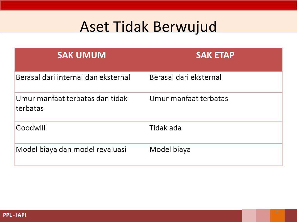 SAK UMUMSAK ETAP Berasal dari internal dan eksternalBerasal dari eksternal Umur manfaat terbatas dan tidak terbatas Umur manfaat terbatas GoodwillTidak ada Model biaya dan model revaluasiModel biaya Aset Tidak Berwujud 145 PPL - IAPI