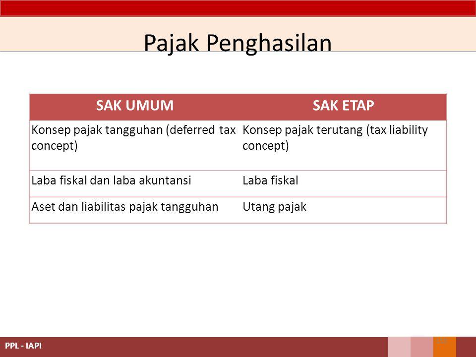 SAK UMUMSAK ETAP Konsep pajak tangguhan (deferred tax concept) Konsep pajak terutang (tax liability concept) Laba fiskal dan laba akuntansiLaba fiskal Aset dan liabilitas pajak tangguhanUtang pajak Pajak Penghasilan 150 PPL - IAPI