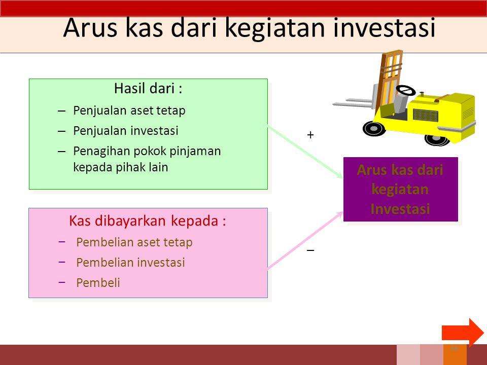 Arus kas dari kegiatan investasi Hasil dari : – Penjualan aset tetap – Penjualan investasi – Penagihan pokok pinjaman kepada pihak lain Hasil dari : – Penjualan aset tetap – Penjualan investasi – Penagihan pokok pinjaman kepada pihak lain Kas dibayarkan kepada : − Pembelian aset tetap − Pembelian investasi − Pembeli Kas dibayarkan kepada : − Pembelian aset tetap − Pembelian investasi − Pembeli Arus kas dari kegiatan Investasi + _ 48