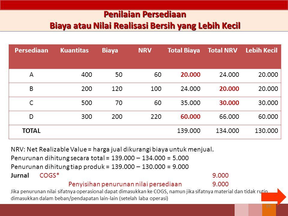 69 Penilaian Persediaan Biaya atau Nilai Realisasi Bersih yang Lebih Kecil PersediaanKuantitasBiayaNRVTotal BiayaTotal NRVLebih Kecil A400506020.00024.00020.000 B20012010024.00020.000 C500706035.00030.000 D30020022060.00066.00060.000 TOTAL139.000134.000130.000 NRV: Net Realizable Value = harga jual dikurangi biaya untuk menjual.