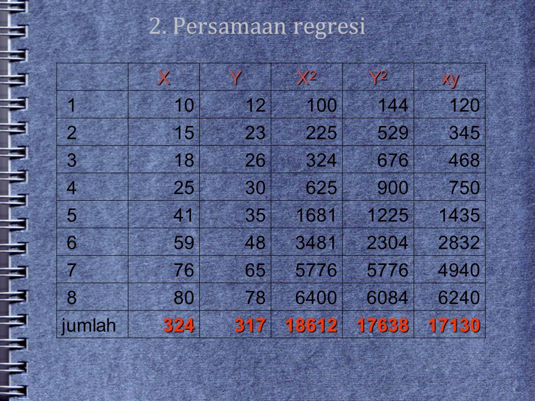 2. Persamaan regresi XY X2X2X2X2 Y2Y2Y2Y2xy 11012100144120 21523225529345 31826324676468 42530625900750 54135168112251435 65948348123042832 776655776