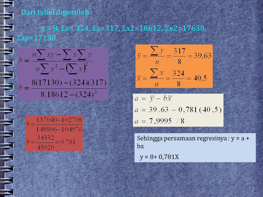 0 Dari tabel diperoleh : n = 8,  x= 324,  y=317,  x2=18612,  y2=17638,  xy=17130 Sehingga persamaan regresinya : y = a + bx y = 8+ 0,781X