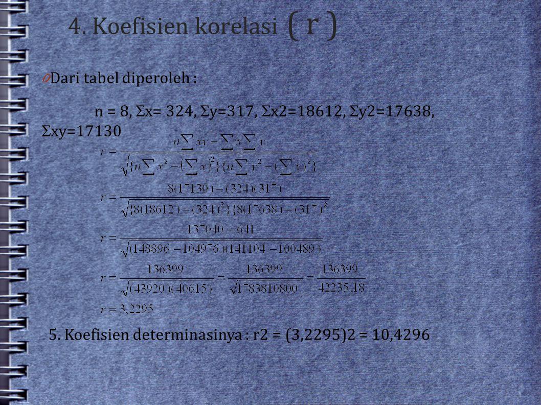 4. Koefisien korelasi ( r ) 5. Koefisien determinasinya : r2 = (3,2295)2 = 10,4296 0 Dari tabel diperoleh : n = 8,  x= 324,  y=317,  x2=18612,  y2
