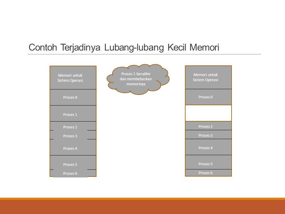 Contoh Terjadinya Lubang-lubang Kecil Memori Memori untuk Sistem Operasi Proses 0 Proses 1 Proses 2 Proses 3 Proses 4 Proses 5 Proses 6 Memori untuk S