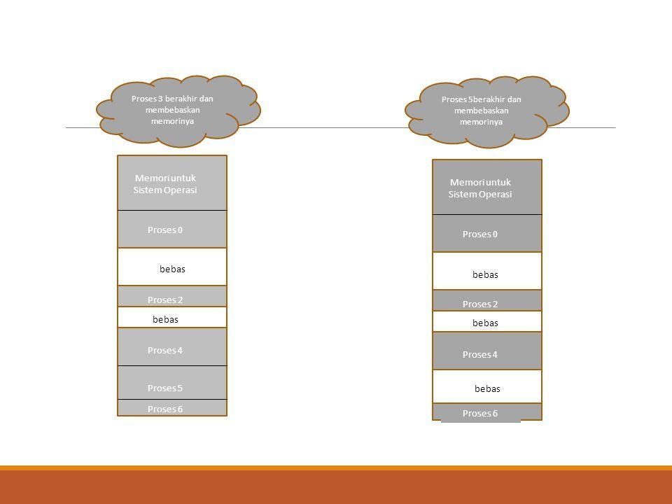 Memori untuk Sistem Operasi Proses 0 Proses 2 Proses 4 Proses 5 Proses 6 Proses 3 berakhir dan membebaskan memorinya Memori untuk Sistem Operasi Prose