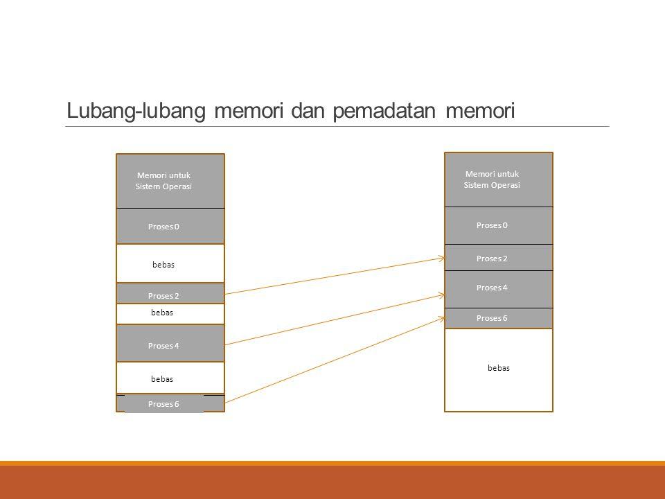 Lubang-lubang memori dan pemadatan memori Memori untuk Sistem Operasi Proses 0 Proses 2 Proses 4 Proses 6 Memori untuk Sistem Operasi Proses 0 Proses