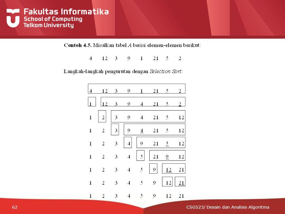 12-CRS-0106 REVISED 8 FEB 2013 62 CSG523/ Desain dan Analisis Algoritma