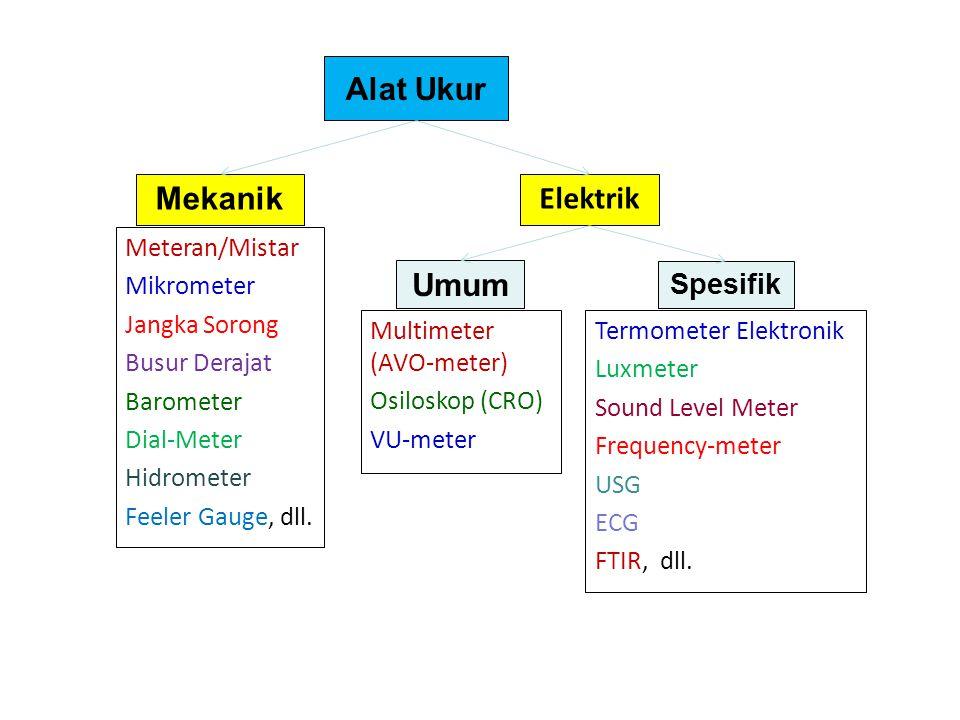Alat Ukur Mekanik Elektrik Umum Spesifik Meteran/Mistar Mikrometer Jangka Sorong Busur Derajat Barometer Dial-Meter Hidrometer Feeler Gauge, dll. Mult