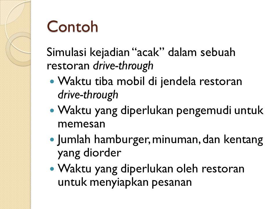 """Contoh Simulasi kejadian """"acak"""" dalam sebuah restoran drive-through Waktu tiba mobil di jendela restoran drive-through Waktu yang diperlukan pengemudi"""
