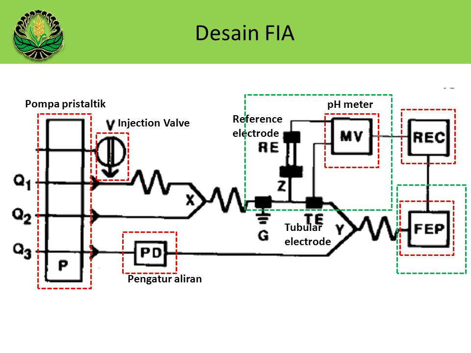 Desain FIA Injection Valve Pompa pristaltik Pengatur aliran pH meter Tubular electrode Reference electrode