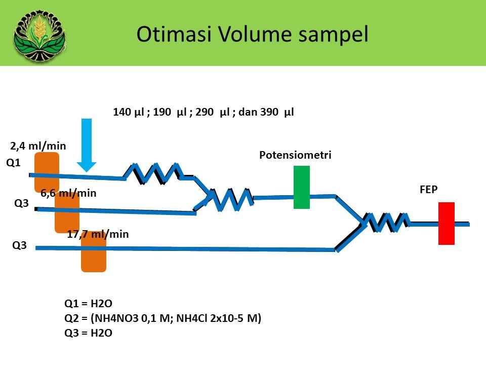 Otimasi Volume sampel 140 µl ; 190 µl ; 290 µl ; dan 390 µl Q1 Q3 Q1 = H2O Q2 = (NH4NO3 0,1 M; NH4Cl 2x10-5 M) Q3 = H2O Potensiometri FEP 2,4 ml/min 6,6 ml/min 17,7 ml/min