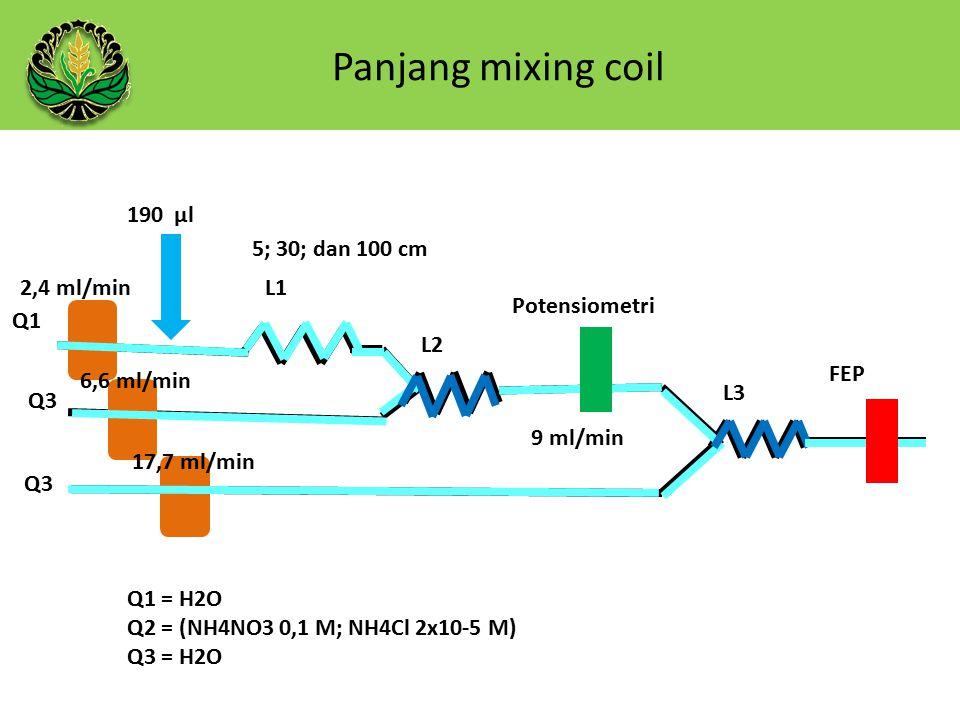 Panjang mixing coil 190 µl Q1 Q3 L1 L2 L3 5; 30; dan 100 cm 9 ml/min Potensiometri FEP Q1 = H2O Q2 = (NH4NO3 0,1 M; NH4Cl 2x10-5 M) Q3 = H2O 2,4 ml/min 6,6 ml/min 17,7 ml/min