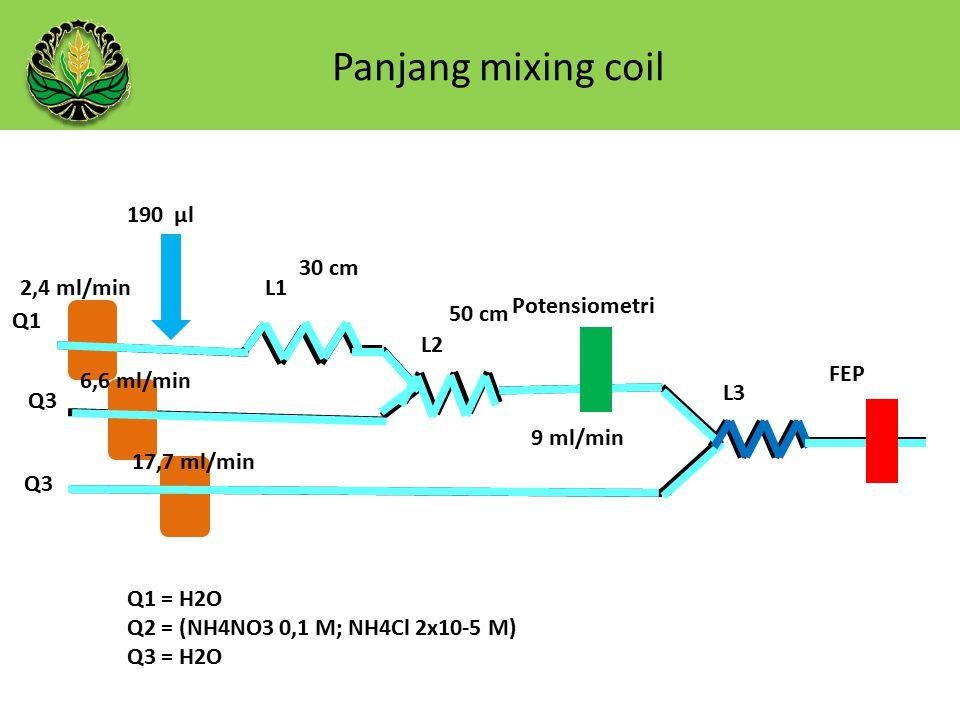 Panjang mixing coil 190 µl Q1 Q3 L1 L2 L3 50 cm 30 cm 9 ml/min Potensiometri FEP Q1 = H2O Q2 = (NH4NO3 0,1 M; NH4Cl 2x10-5 M) Q3 = H2O 2,4 ml/min 6,6 ml/min 17,7 ml/min