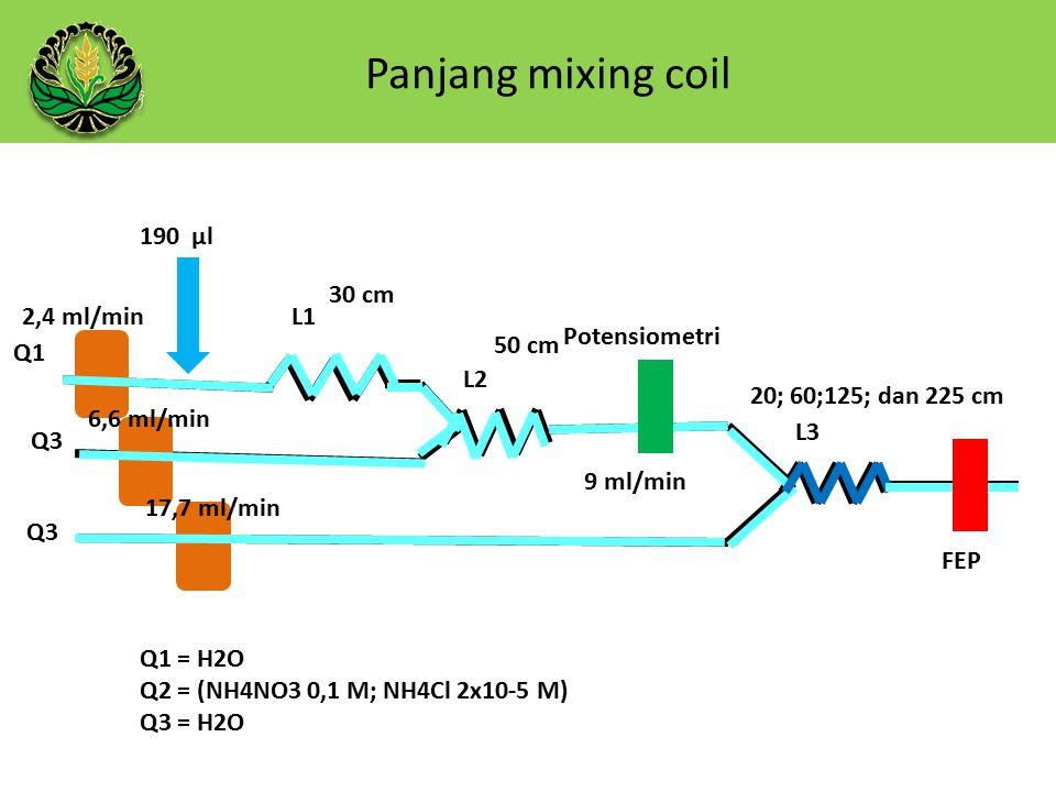Panjang mixing coil 190 µl Q1 Q3 L1 L2 L3 50 cm 30 cm 20; 60;125; dan 225 cm 9 ml/min Potensiometri FEP Q1 = H2O Q2 = (NH4NO3 0,1 M; NH4Cl 2x10-5 M) Q3 = H2O 2,4 ml/min 6,6 ml/min 17,7 ml/min