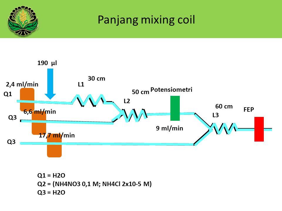 Panjang mixing coil 190 µl Q1 Q3 L1 L2 L3 50 cm 30 cm 60 cm 9 ml/min Potensiometri FEP Q1 = H2O Q2 = (NH4NO3 0,1 M; NH4Cl 2x10-5 M) Q3 = H2O 2,4 ml/min 6,6 ml/min 17,7 ml/min
