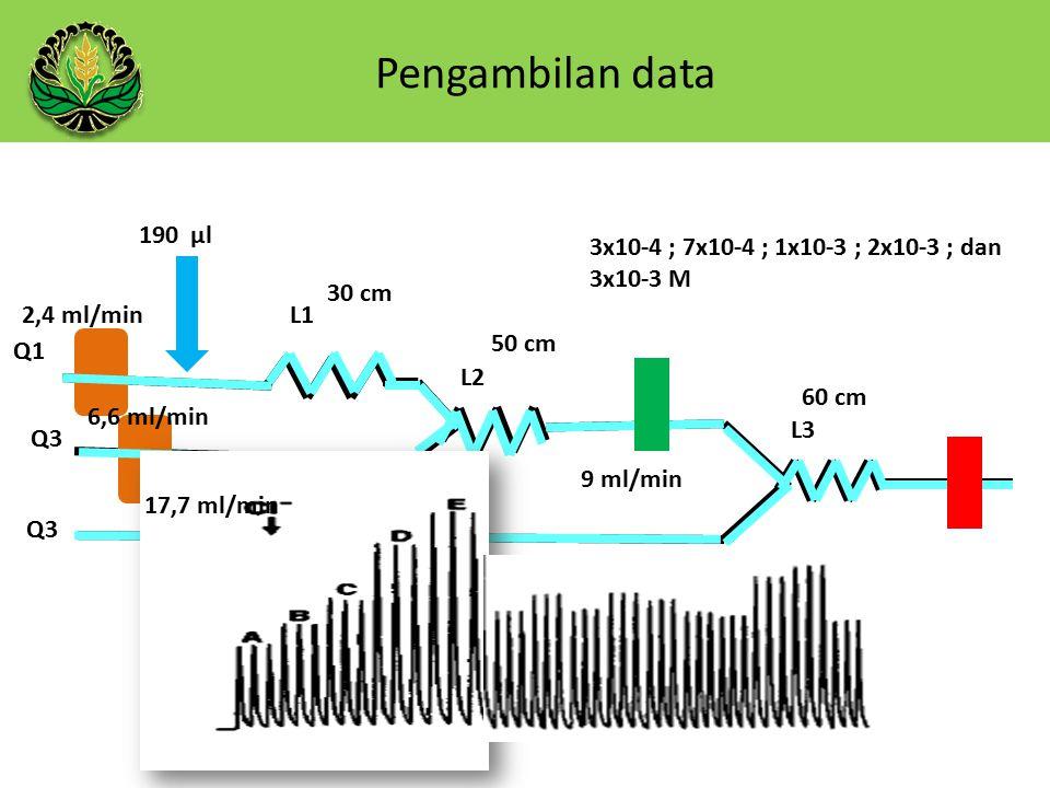 Pengambilan data 190 µl Q1 Q3 L1 L2 L3 50 cm 30 cm 60 cm 9 ml/min 3x10-4 ; 7x10-4 ; 1x10-3 ; 2x10-3 ; dan 3x10-3 M 2,4 ml/min 6,6 ml/min 17,7 ml/min