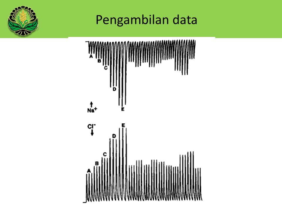 Pengambilan data