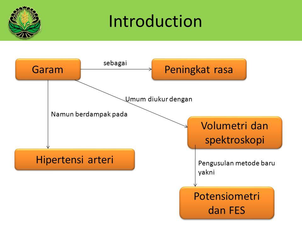 Introduction Garam Peningkat rasa sebagai Namun berdampak pada Hipertensi arteri Umum diukur dengan Volumetri dan spektroskopi Volumetri dan spektroskopi Pengusulan metode baru yakni Potensiometri dan FES