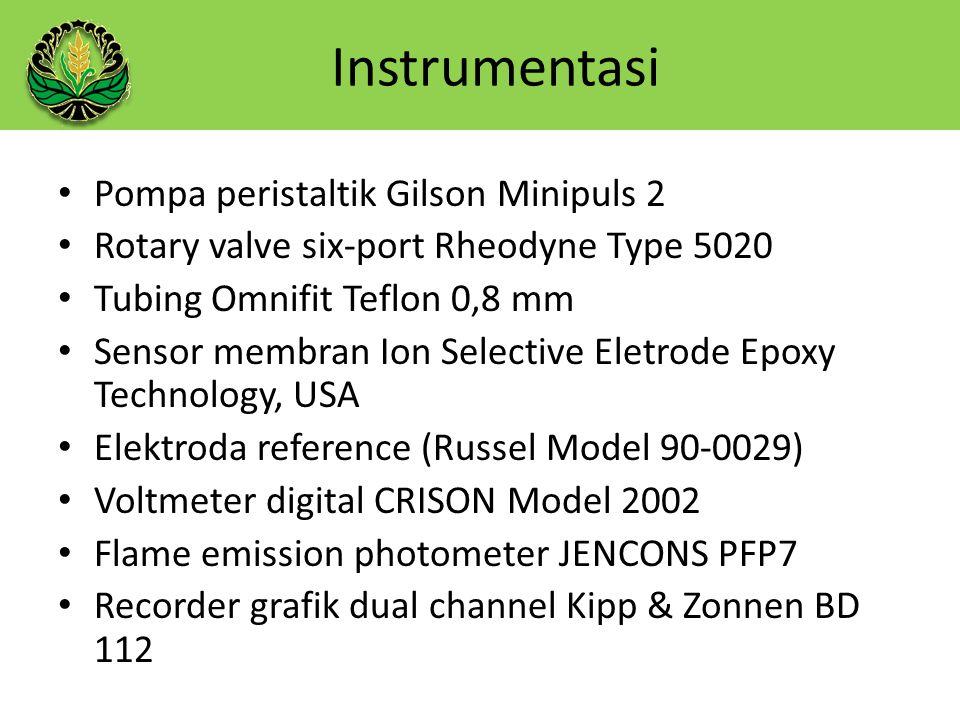 Pompa peristaltik Gilson Minipuls 2 Rotary valve six-port Rheodyne Type 5020 Tubing Omnifit Teflon 0,8 mm Sensor membran Ion Selective Eletrode Epoxy Technology, USA Elektroda reference (Russel Model 90-0029) Voltmeter digital CRISON Model 2002 Flame emission photometer JENCONS PFP7 Recorder grafik dual channel Kipp & Zonnen BD 112 Instrumentasi