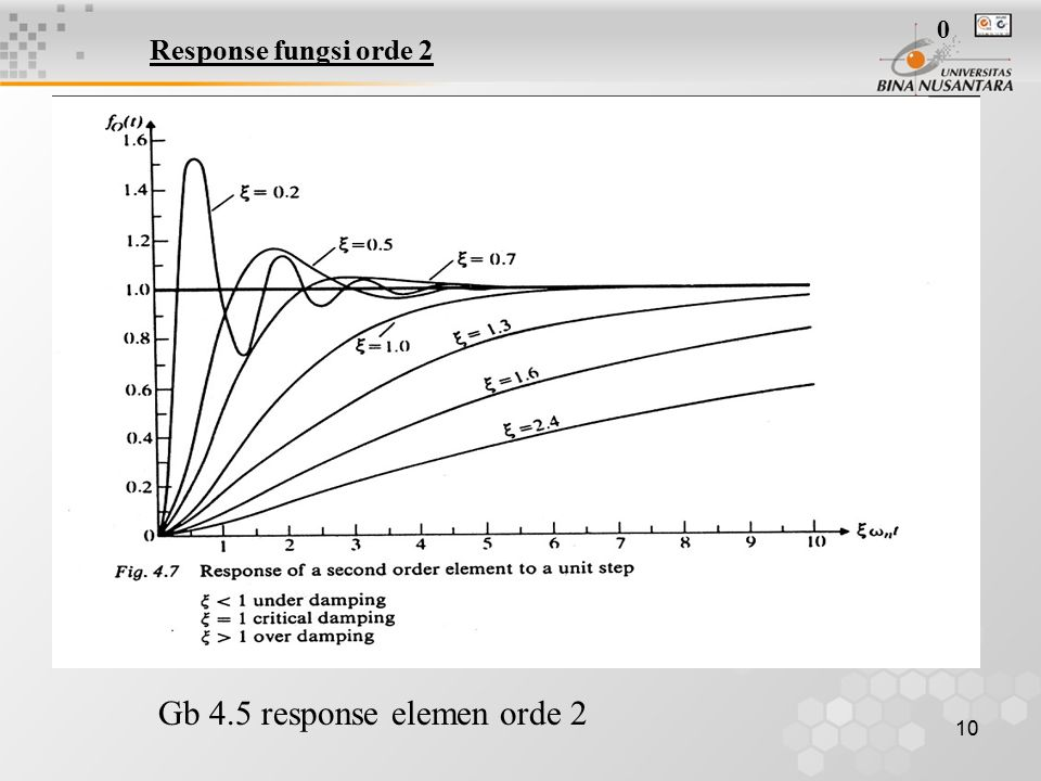 10 Gb 4.5 response elemen orde 2 0 Response fungsi orde 2