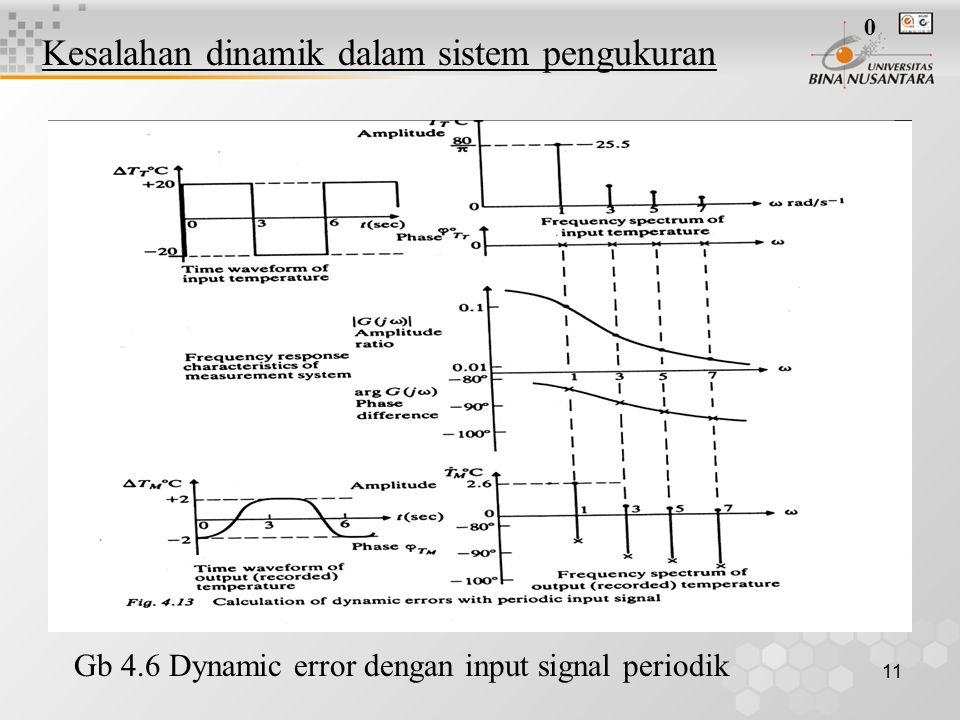 11 Gb 4.6 Dynamic error dengan input signal periodik 0 Kesalahan dinamik dalam sistem pengukuran