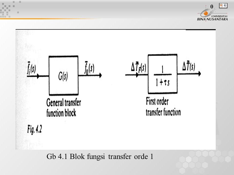 Gb 4.1 Blok fungsi transfer orde 1 0