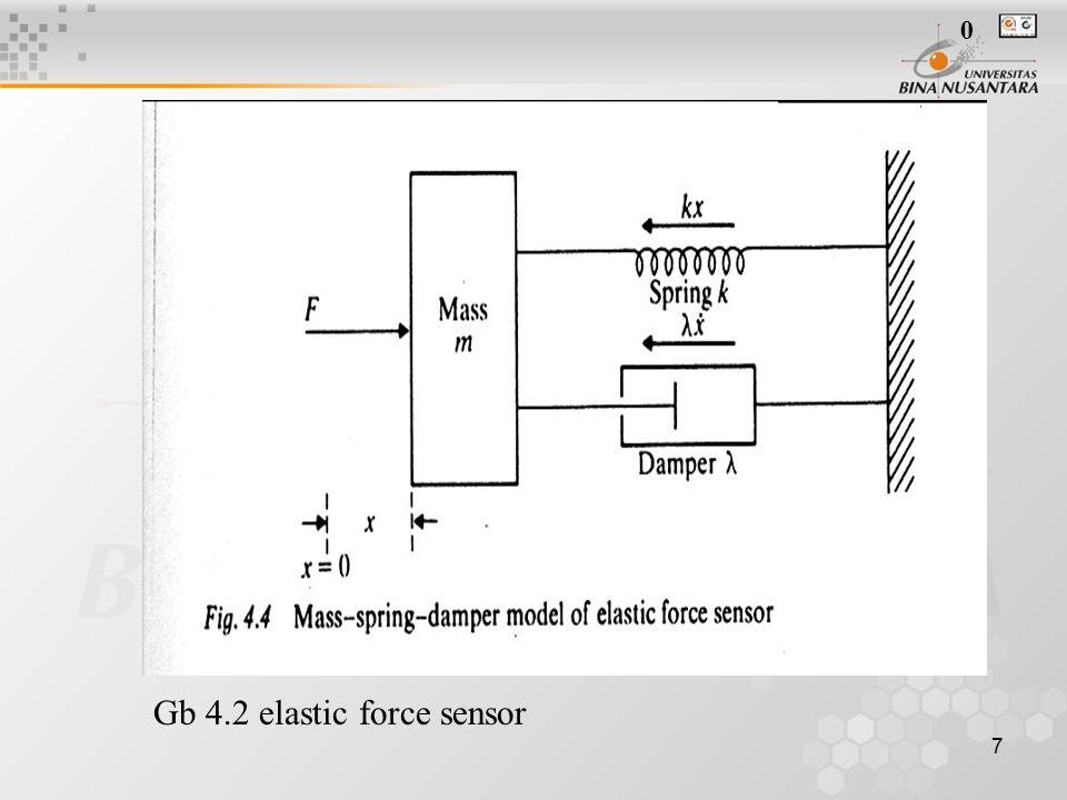 8 L-C-R seri : V= iR + q/C + L di/dt Gb 4.3 rangkaian L-C-R seri