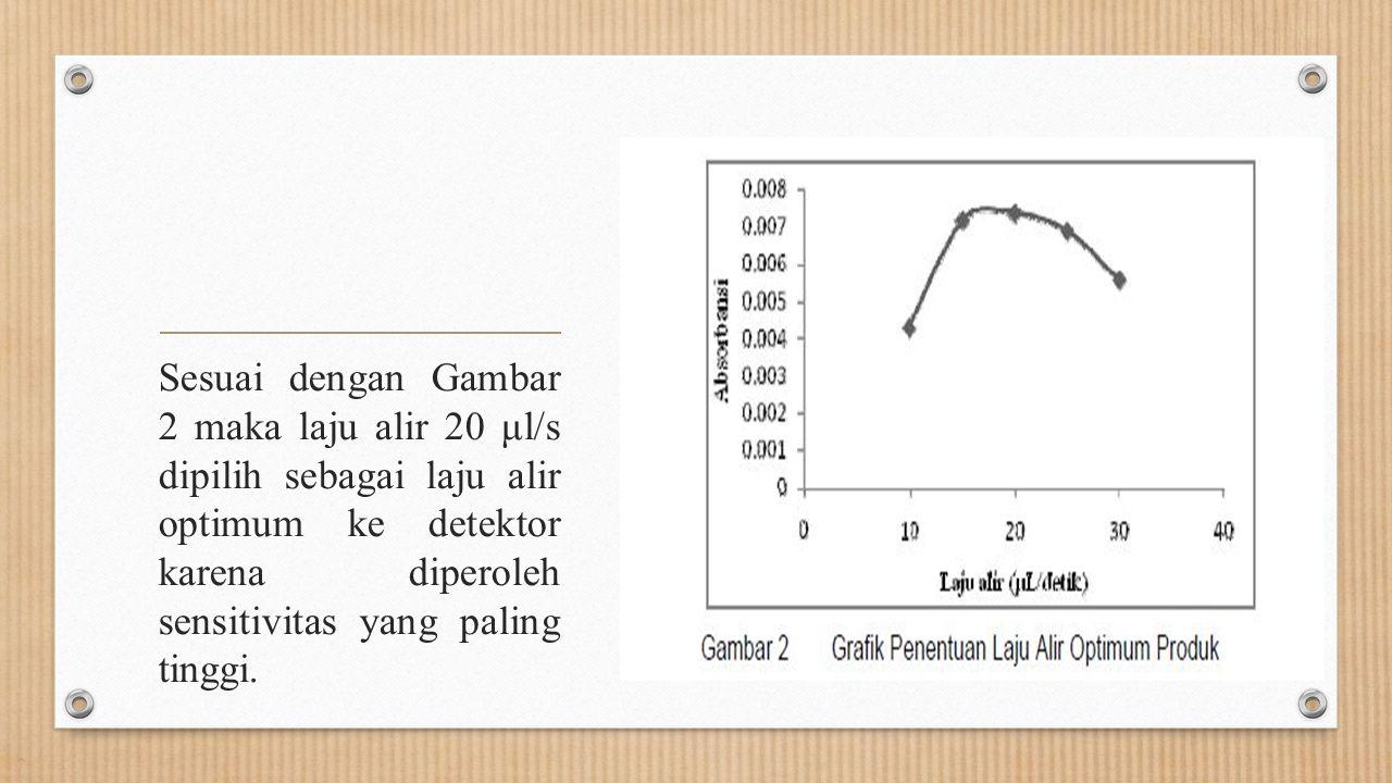 Sesuai dengan Gambar 2 maka laju alir 20 μl/s dipilih sebagai laju alir optimum ke detektor karena diperoleh sensitivitas yang paling tinggi.