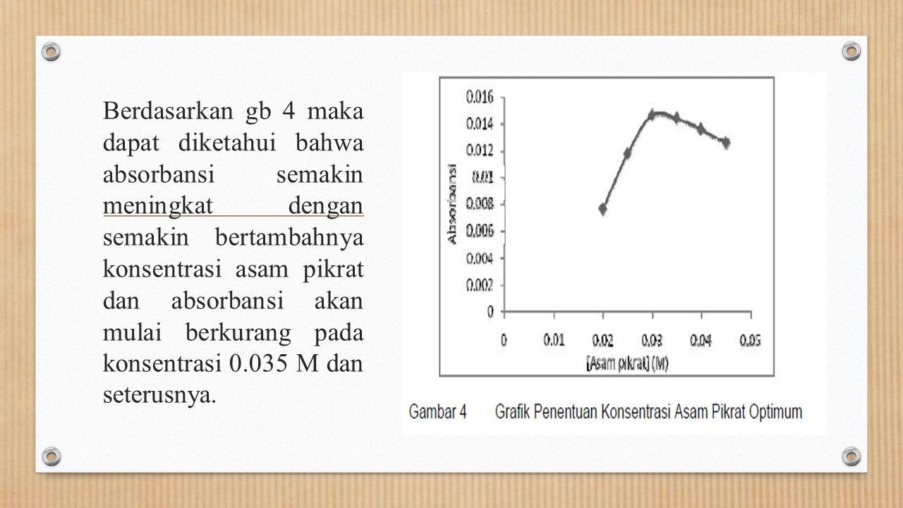 Berdasarkan gb 4 maka dapat diketahui bahwa absorbansi semakin meningkat dengan semakin bertambahnya konsentrasi asam pikrat dan absorbansi akan mulai