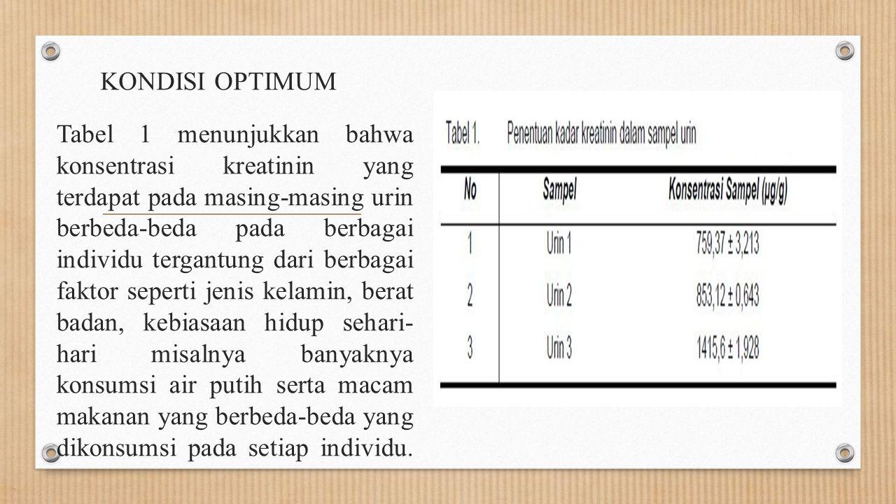 KONDISI OPTIMUM Tabel 1 menunjukkan bahwa konsentrasi kreatinin yang terdapat pada masing-masing urin berbeda-beda pada berbagai individu tergantung d