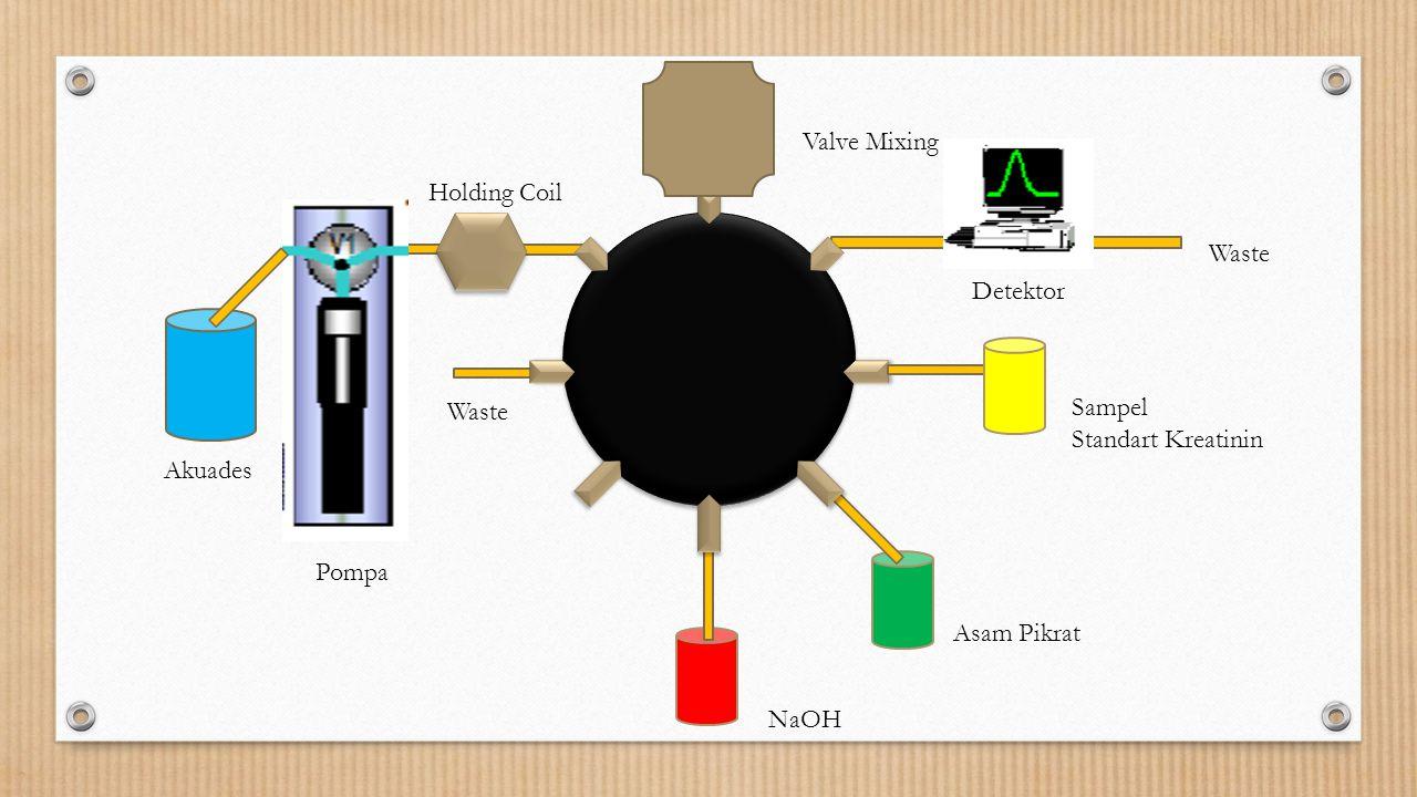 Sampel Standart Kreatinin Asam Pikrat NaOH Valve Mixing Holding Coil Detektor Waste Pompa Akuades