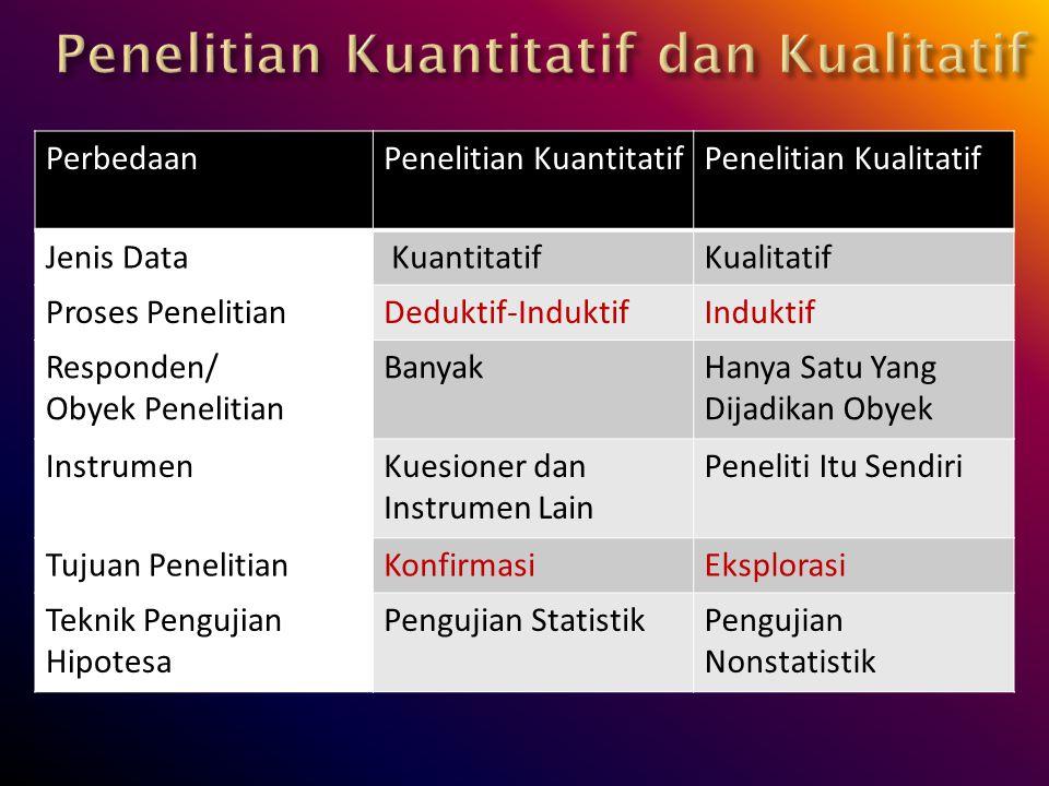 PerbedaanPenelitian KuantitatifPenelitian Kualitatif Jenis Data KuantitatifKualitatif Proses PenelitianDeduktif-InduktifInduktif Responden/ Obyek Pene