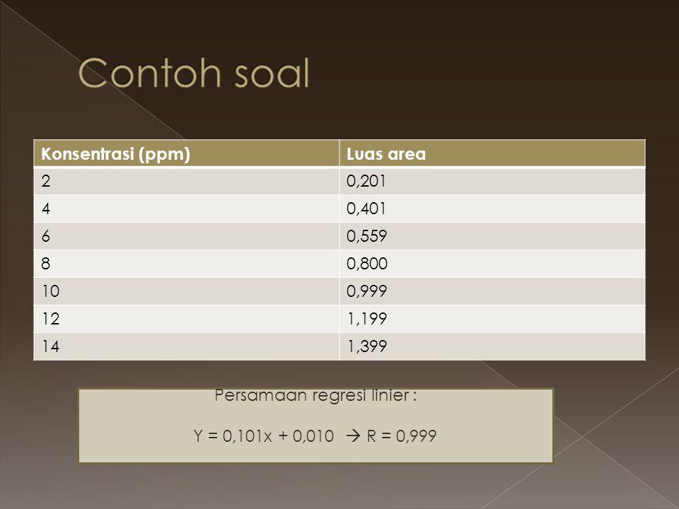 Konsentrasi (ppm)Luas area 20,201 40,401 60,559 80,800 100,999 121,199 141,399 Persamaan regresi linier : Y = 0,101x + 0,010  R = 0,999