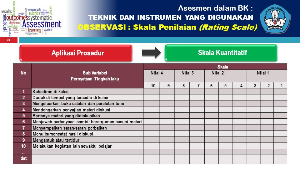 38 Aplikasi ProsedurSkala Kuantitatif No Sub Variabel Pernyataan Tingkah laku Skala Nilai 4Nilai 3Nilai 2Nilai 1 10987654321 1Kehadiran di kelas 2Dudu