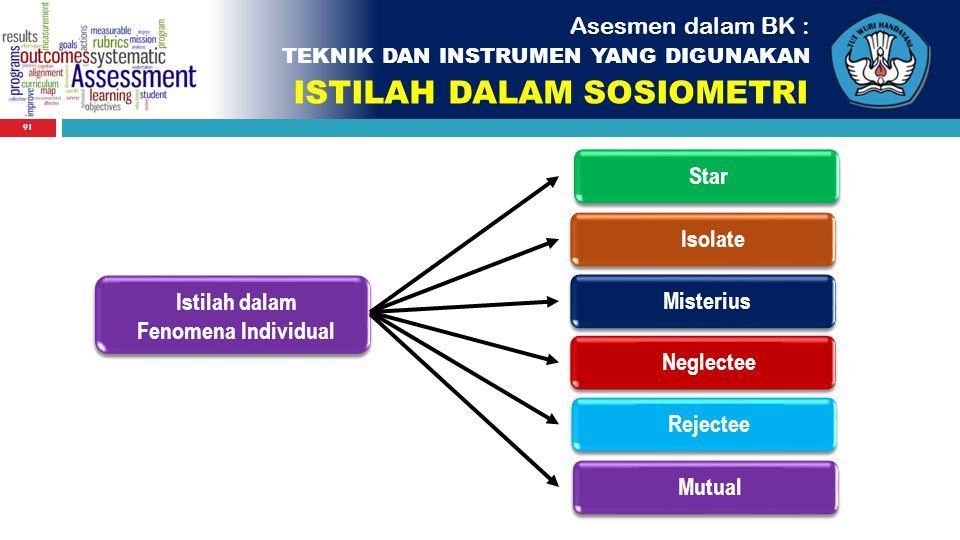91 Istilah dalam Fenomena Individual Star Isolate Misterius Neglectee Rejectee Mutual Asesmen dalam BK : TEKNIK DAN INSTRUMEN YANG DIGUNAKAN ISTILAH D
