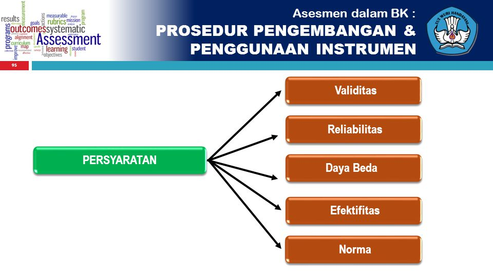 95 PERSYARATAN Asesmen dalam BK : PROSEDUR PENGEMBANGAN & PENGGUNAAN INSTRUMEN ValiditasDaya BedaReliabilitasEfektifitasNorma