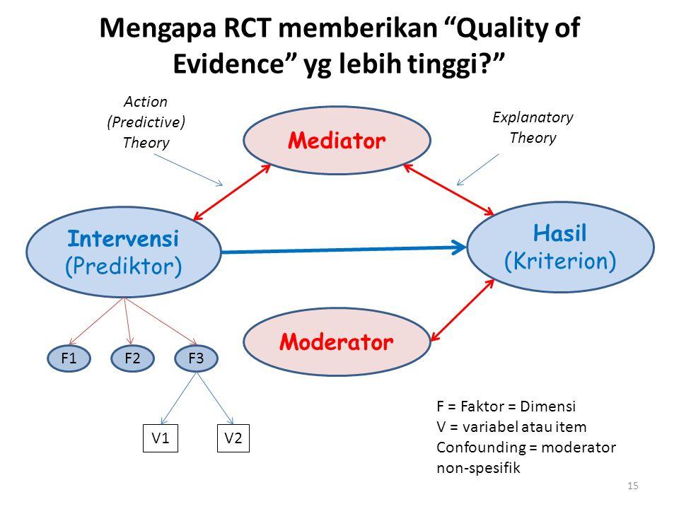 15 Moderator Intervensi (Prediktor) Hasil (Kriterion) Mediator V2V2V1 Explanatory Theory Mengapa RCT memberikan Quality of Evidence yg lebih tinggi F1F3F2 F = Faktor = Dimensi V = variabel atau item Confounding = moderator non-spesifik Action (Predictive) Theory