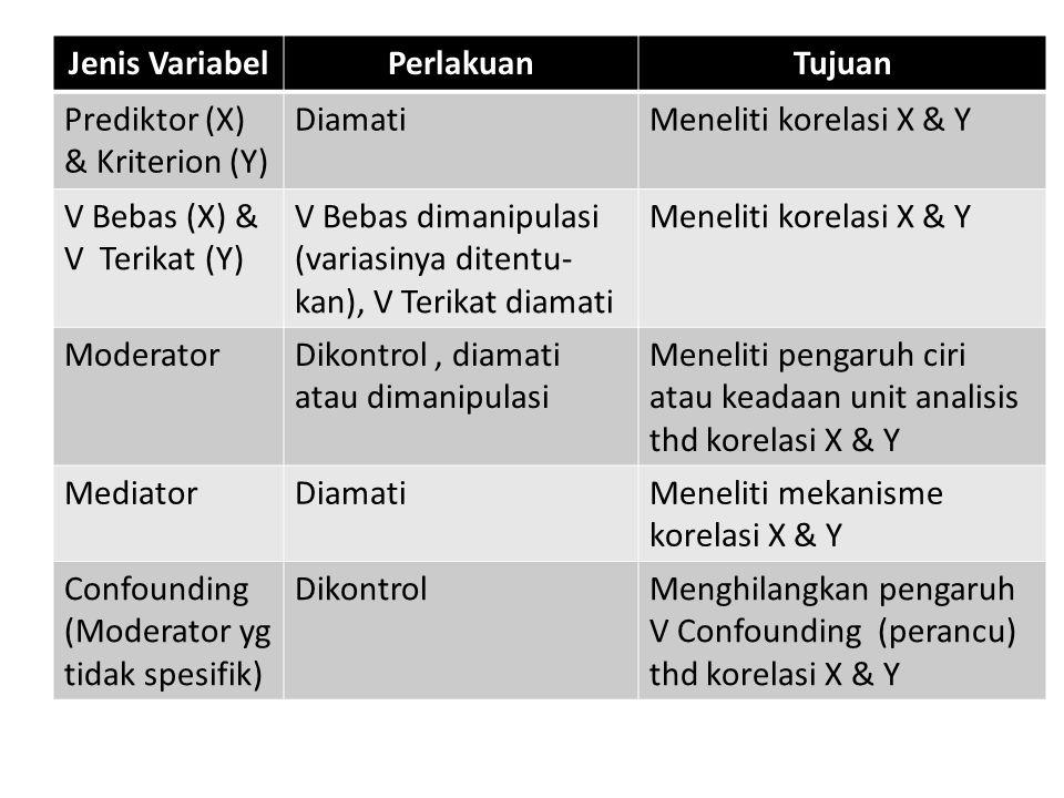 Jenis VariabelPerlakuanTujuan Prediktor (X) & Kriterion (Y) DiamatiMeneliti korelasi X & Y V Bebas (X) & V Terikat (Y) V Bebas dimanipulasi (variasinya ditentu- kan), V Terikat diamati Meneliti korelasi X & Y ModeratorDikontrol, diamati atau dimanipulasi Meneliti pengaruh ciri atau keadaan unit analisis thd korelasi X & Y MediatorDiamatiMeneliti mekanisme korelasi X & Y Confounding (Moderator yg tidak spesifik) DikontrolMenghilangkan pengaruh V Confounding (perancu) thd korelasi X & Y