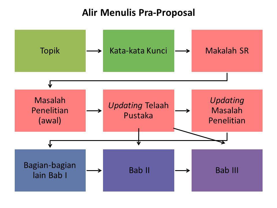 TopikKata-kata KunciMakalah SR Masalah Penelitian (awal) Updating Telaah Pustaka Updating Masalah Penelitian Bagian-bagian lain Bab I Bab IIBab III Alir Menulis Pra-Proposal