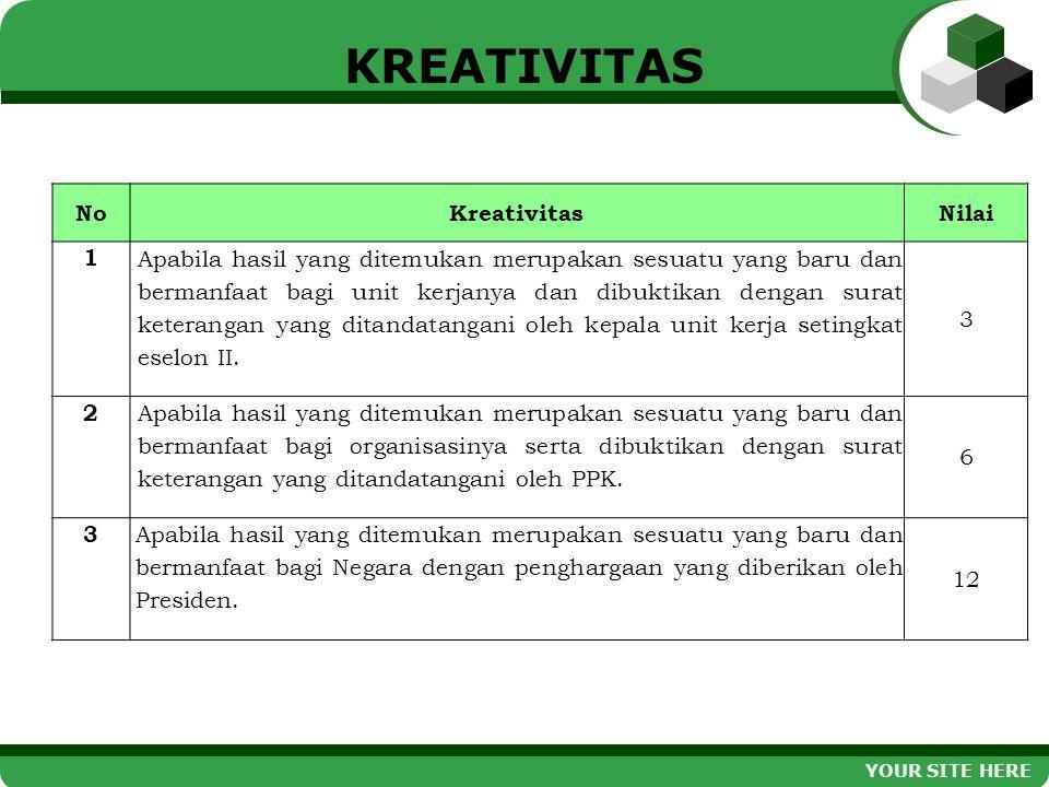 KREATIVITAS NoKreativitasNilai 1 Apabila hasil yang ditemukan merupakan sesuatu yang baru dan bermanfaat bagi unit kerjanya dan dibuktikan dengan sura