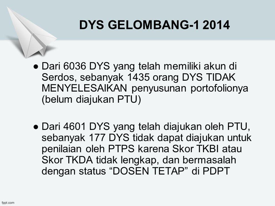 MASA PEMBINAAN Bagi dosen yang tidak lulus penilaian portofolio dilakukan pembinaan sesuai dengan SPPD dalam periode sekurang-kurangnya 1 (satu) tahun kalender, yaitu 365 hari terhitung sejak tanggal yudisium sebelum diusulkan kembali sebagai DYS.