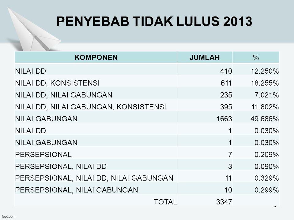 HASIL KELULUSAN 2014 34,03% 65,97% 66,27%
