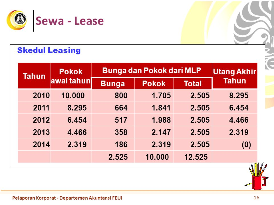 Sewa - Lease Skedul Leasing Tahun Pokok awal tahun Bunga dan Pokok dari MLP Utang Akhir Tahun BungaPokokTotal 2010 10.000 800 1.705 2.505 8.295 2011 8