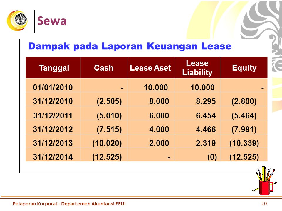 Sewa Dampak pada Laporan Keuangan Lease TanggalCashLease Aset Lease Liability Equity 01/01/2010 - 10.000 - 31/12/2010 (2.505) 8.000 8.295(2.800) 31/12