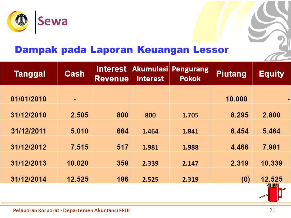 Sewa Dampak pada Laporan Keuangan Lessor TanggalCash Interest Revenue Akumulasi Interest Pengurang Pokok PiutangEquity 01/01/2010 - 10.000 - 31/12/201